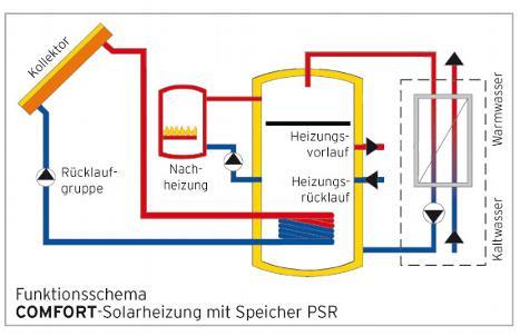 comfort fa sonnen energie solaranlagen pv anlagen photovoltaikanlagen in waldkirch am. Black Bedroom Furniture Sets. Home Design Ideas